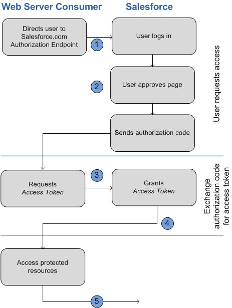 Implementing Social login in Drupal 8